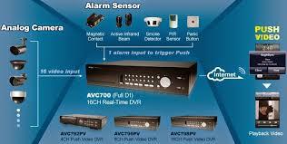 Cara Mengatasi NO HDD pada DVR AVTech